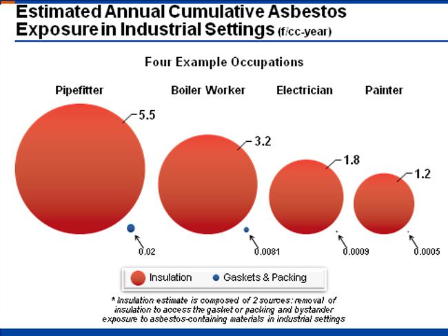 Garlock Asbestos Chart