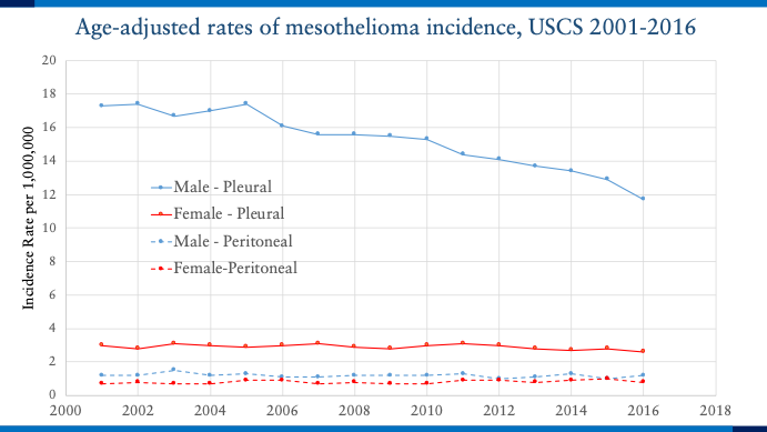 Age-adjusted rates of mesothelioma incidence