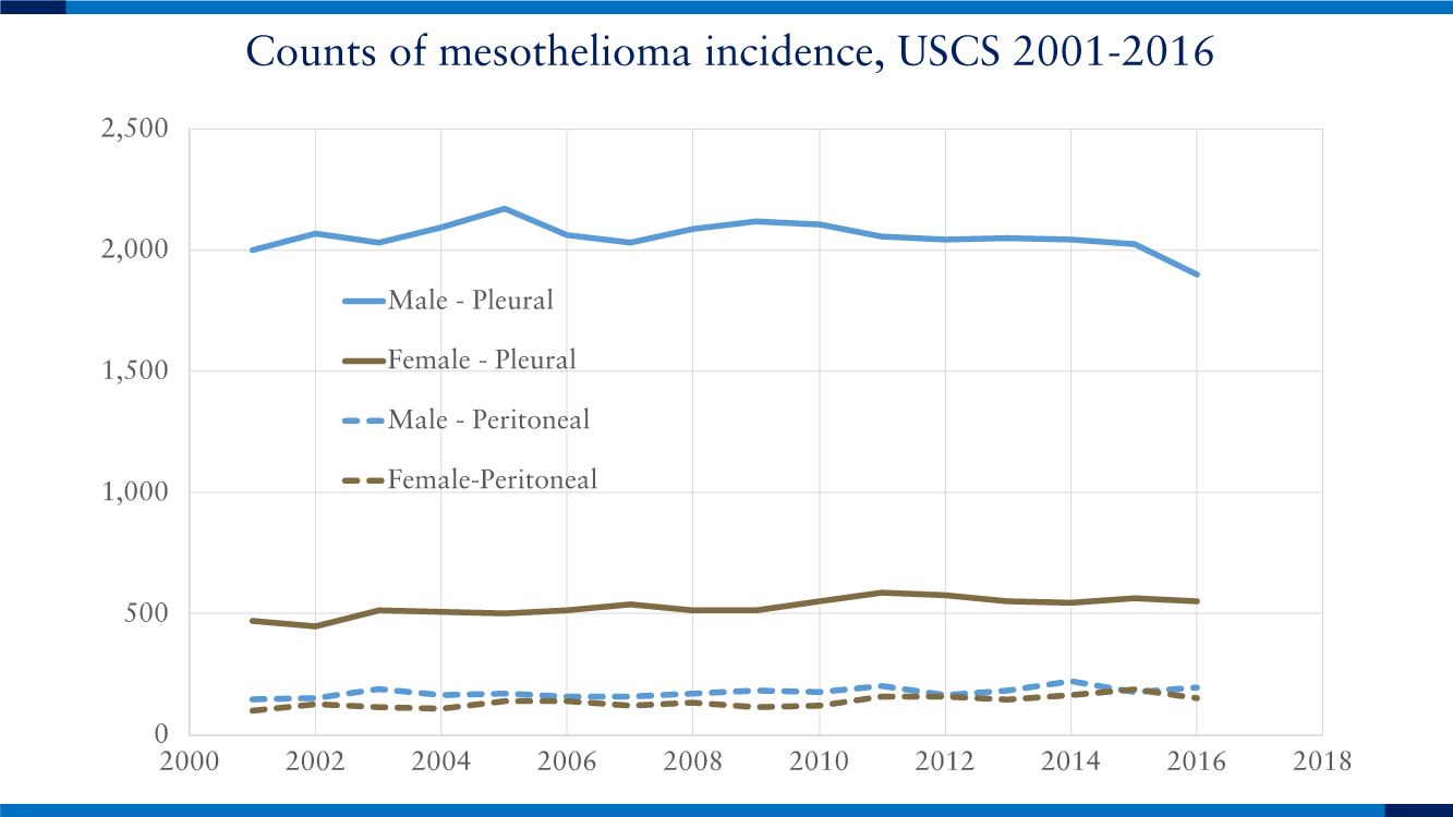 Counts of Mesothelioma Incidence, USCS 2001-2016